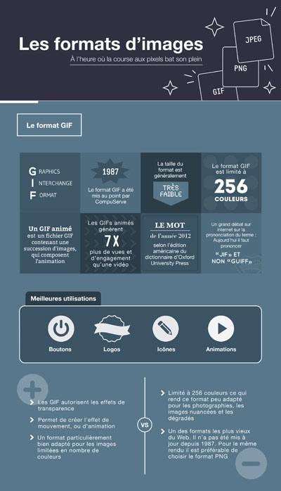 les formats d'images expliqués dans une infographie