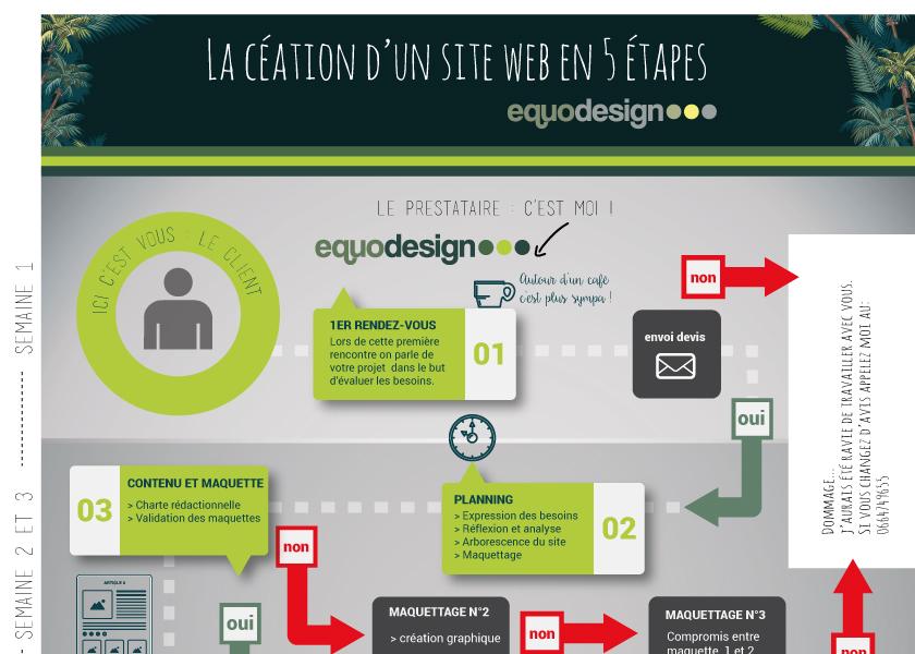 Création d'un site web : suivez les étapes !